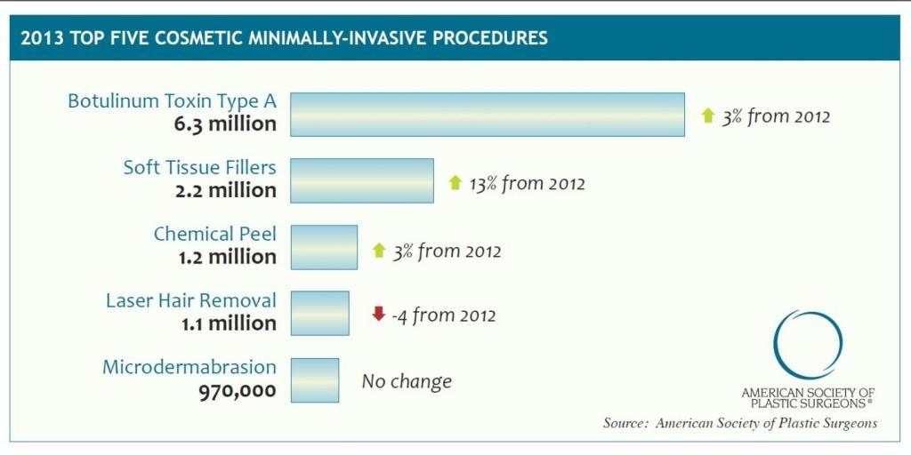 Top 5 Cosmetic Minimally Invasive Procedures