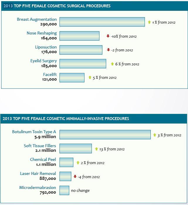 Top 5 Female Cosmetic Procedures
