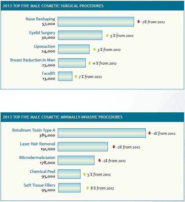Top 5 Male Cosmetic Procedures