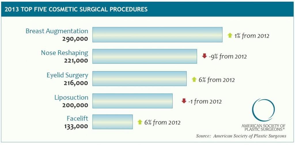 Plastic Surgery Statistics Graph
